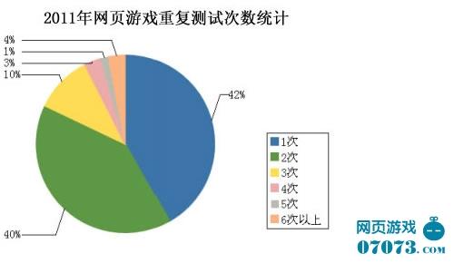 2011年网页游戏7月份开测数据统计