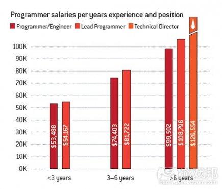 2010年欧美游戏开发者平均薪酬调查报告
