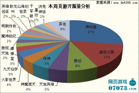 诛神的本周开服情况分析(数据截止:2011.10.17)