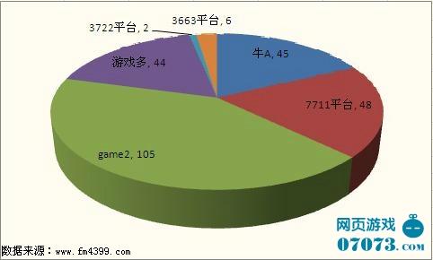 诛神开服平台分布及开服数量(数据截止:2011.10.17)