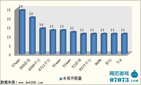 本周运营平台开服情况分析(数据截止:2011.10.24)