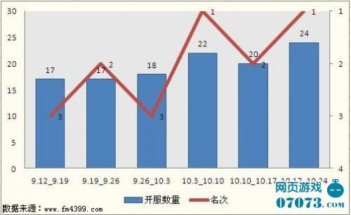 37wan近期开服走势分析(数据截止:2011.10.24)