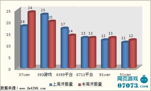 本周运营平台前五名与上周数据对比(数据截止:2011.10.24)