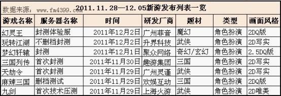 11.28—12.05页游运营平台开服分析报告