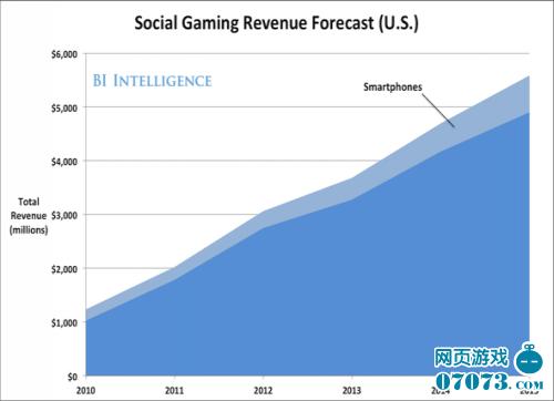 美国社交游戏营收预期