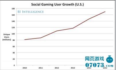 美国社交游戏用户增长情况