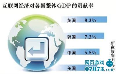 中国互联网占GDP比重达5.5% 全球位居第三