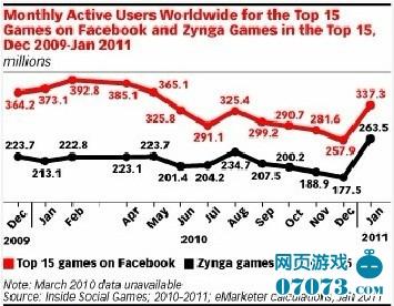 2012年社交游戏网络品牌数据研究