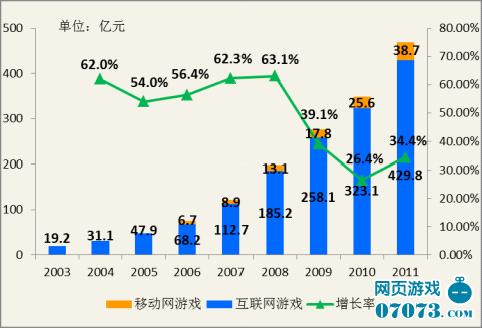 《2011中国网络游戏市场年度报告》摘要