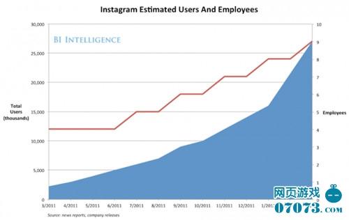 Instagram10亿美元价值代表社交网络未来