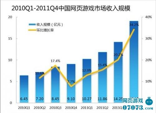 中国页游总规模达55.5亿元 竞争愈发激烈