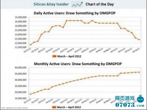 你画我猜日活跃用户自收购以来显著下降