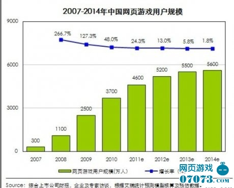 中国网页游戏斩获海外赢得世界关注