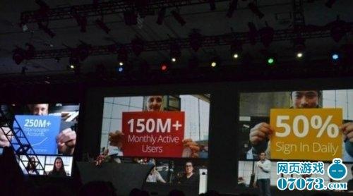 Google+用户总数达2.5亿月活跃用户1.5亿