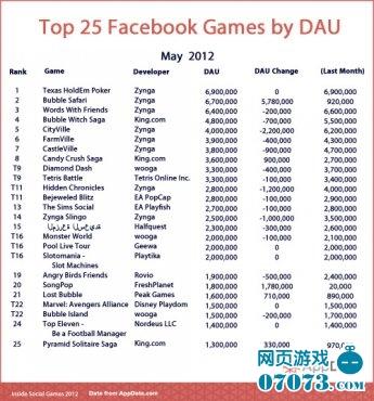6月份Facebook TOP25游戏排行榜