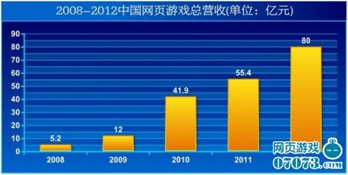 2012页游规模近百亿 精品研发成产业加速器