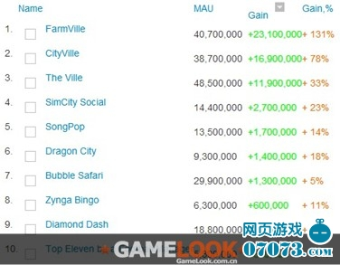 FarmVille脱颖而出:Zynga游戏MAU快增长