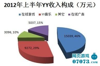 多玩YY招股书显示游戏收入46%超广告3倍