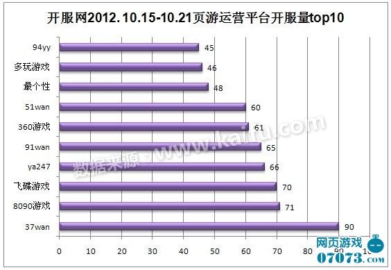 2012.10.15-10.21中国网页游戏开服分析报告