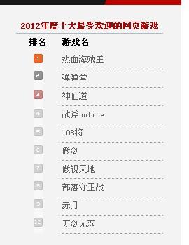 中国游戏产业调查:热血海贼王暂列榜首