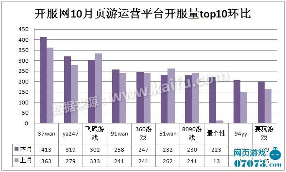 2012.10.1-10.31页游开服数据月度报告