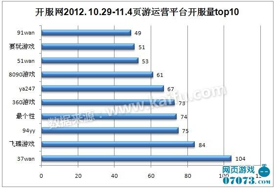 2012.10.29-11.4中国网页游戏开服分析报告