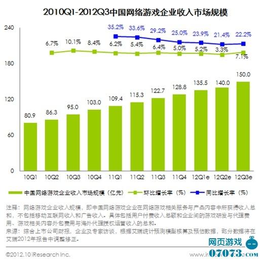 2012年Q3中国网游市场规模达133.5亿元