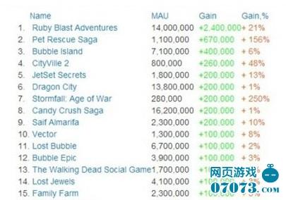 11月 Facebook游戏 MAU增长排行榜