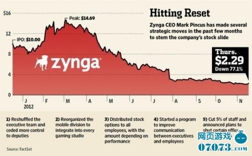Zynga转型艰难 平卡斯深感无奈几近落泪