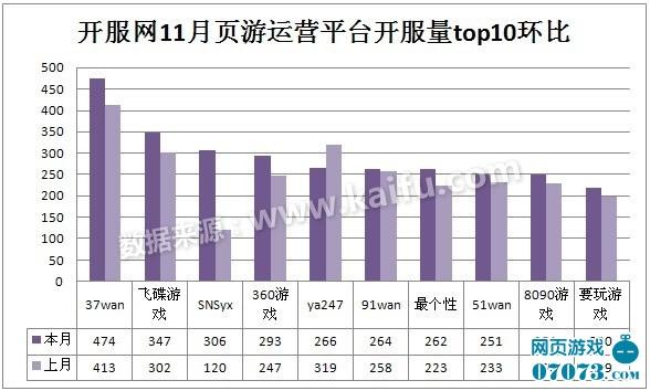 2012中国网页游戏11月开服数据分析报告