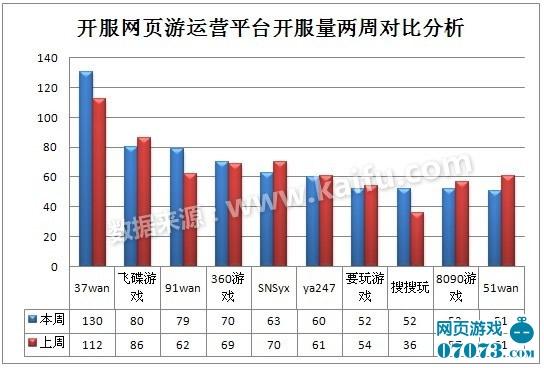 2012.11.26-12.2中国网页游戏开服分析报告