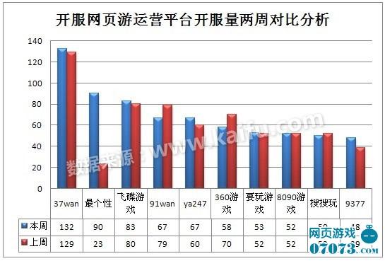 2012.12.3-12.9中国网页游戏开服分析报告