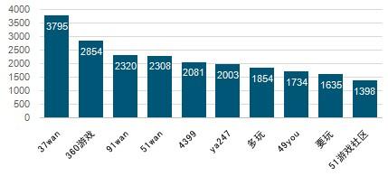 2012页游联运平台数据分析(一)