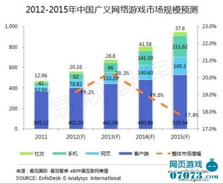 2013年中国网游整体规模较去年增长23%