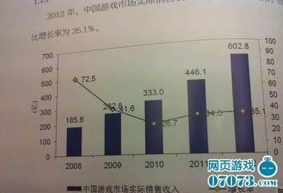 2012游戏收入603亿 同比增长35.1%