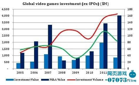 社交游戏投资急剧萎缩 掀起并购热潮
