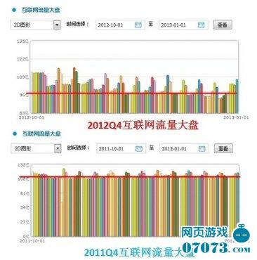2012国内PC流量下滑:冲击页游联运市场