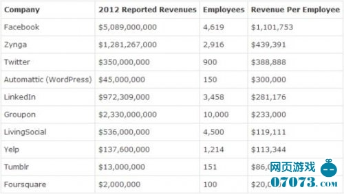 Facebook人均营收110万美元 超Google