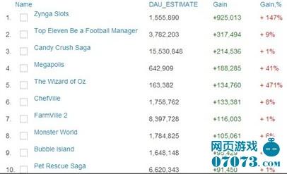本周FB游戏DAU增长冠军:Zynga Slots
