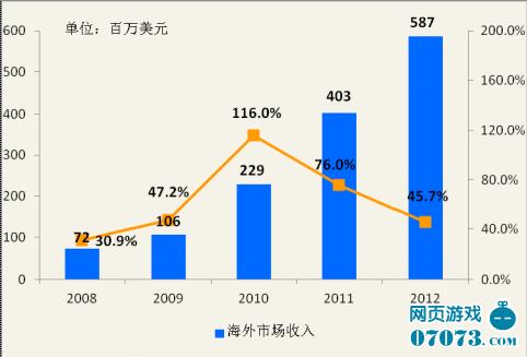 2012中国网游年度报告 年收入达601亿元