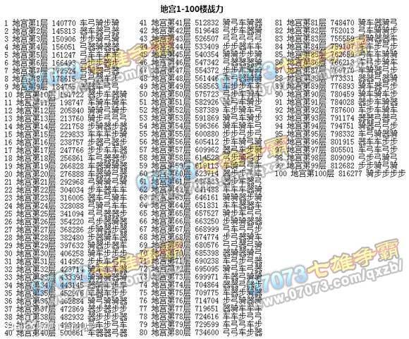 战争策略类网络游戏_七雄争霸地宫100层战斗力布阵展示 _七雄争霸攻略 - 07073游戏网