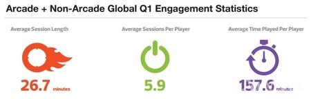 社交、休闲及移动游戏玩家参与度报告