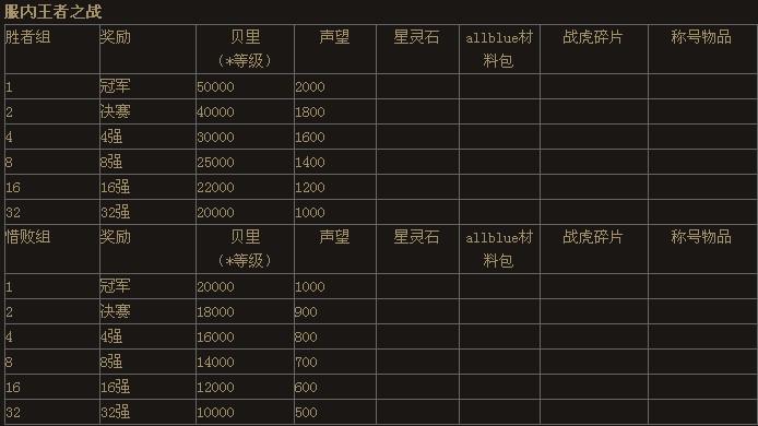 第四届王者之战跨服赛7月5日开启公告 3