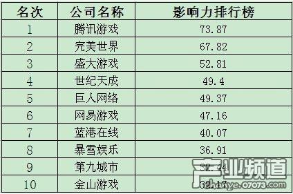 6月网游影响力:腾讯居首 九城急速蹿升