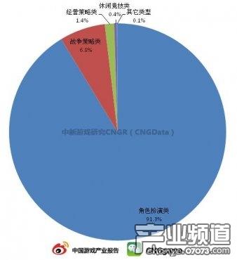 Q2国内页游RPG用户数量占9成 产品75.2%