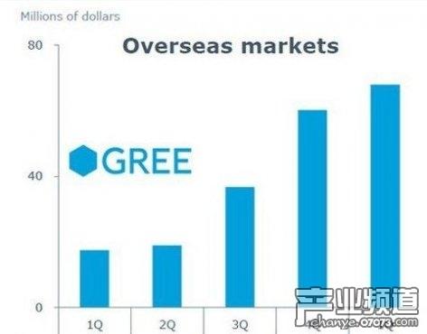 GREE停掉了27款游戏 资产减计5300万美元
