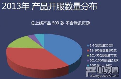 2013年页游开服数据报告