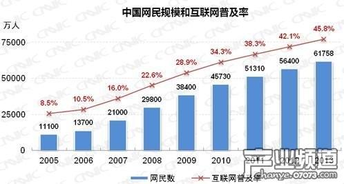 CNNIC:2013年中国网民规模达6.18亿