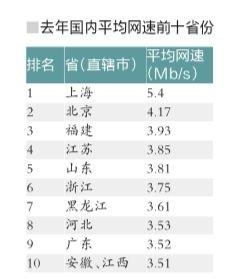 中国平均网速达3.45Mbs 上海最快