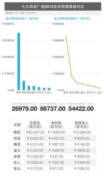 13年中国网游厂商财报解读 总营收867亿元